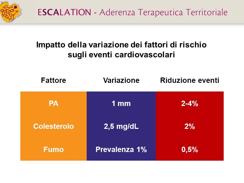 Impatto della variazione dei fattori di rischio sugli eventi cardiovascolari FattoreVariazioneRiduzione eventi PA1 mm2-4% Colesterolo2,5 mg/dL2% FumoP