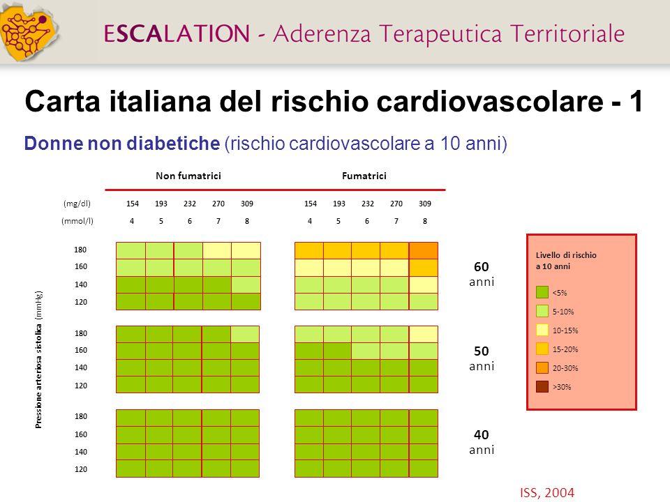 Colesterolo HDL, colesterolo LDL e rischio di malattia coronarica: lo studio di Framingham 25 35 45 55 0 1,0 2,0 3,0 Rischio relativo Colesterolemia HDL (mg/dL) 65 75 85 Colesterolemia LDL (mg/dL) 220 160 100 Castelli WP et al.