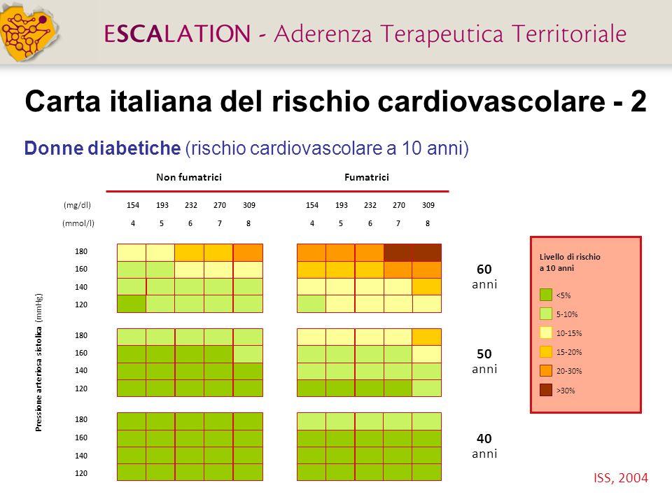 Uomini non diabetici (rischio cardiovascolare a 10 anni) Carta italiana del rischio cardiovascolare - 3 ISS, 2004