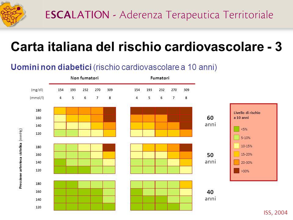 Carta italiana del rischio cardiovascolare - 4 Uomini diabetici (rischio cardiovascolare a 10 anni) ISS, 2004