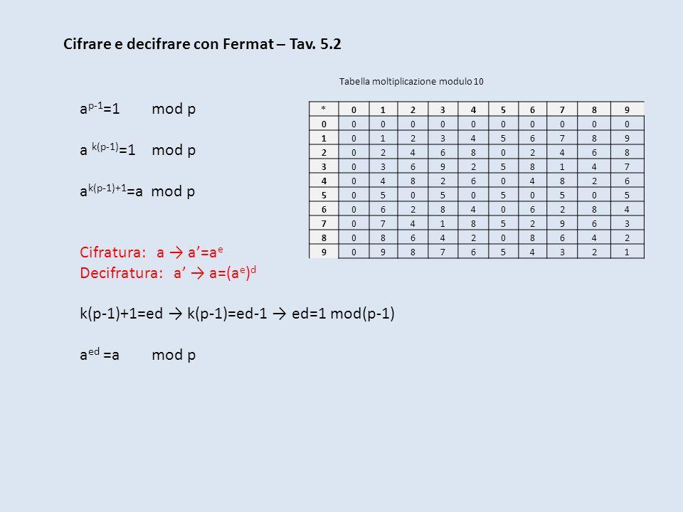 Cifrare e decifrare con Fermat – Tav. 5.2 a p-1 =1 mod p a k(p-1) =1 mod p a k(p-1)+1 =a mod p Cifratura: a a=a e Decifratura: a a=(a e ) d k(p-1)+1=e