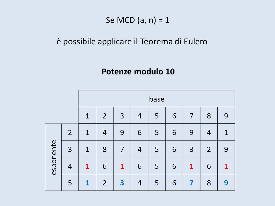 Se MCD (a, n) = 1 è possibile applicare il Teorema di Eulero base 123456789 esponente 2149656941 3187456329 4161656161 5123456789 Potenze modulo 10