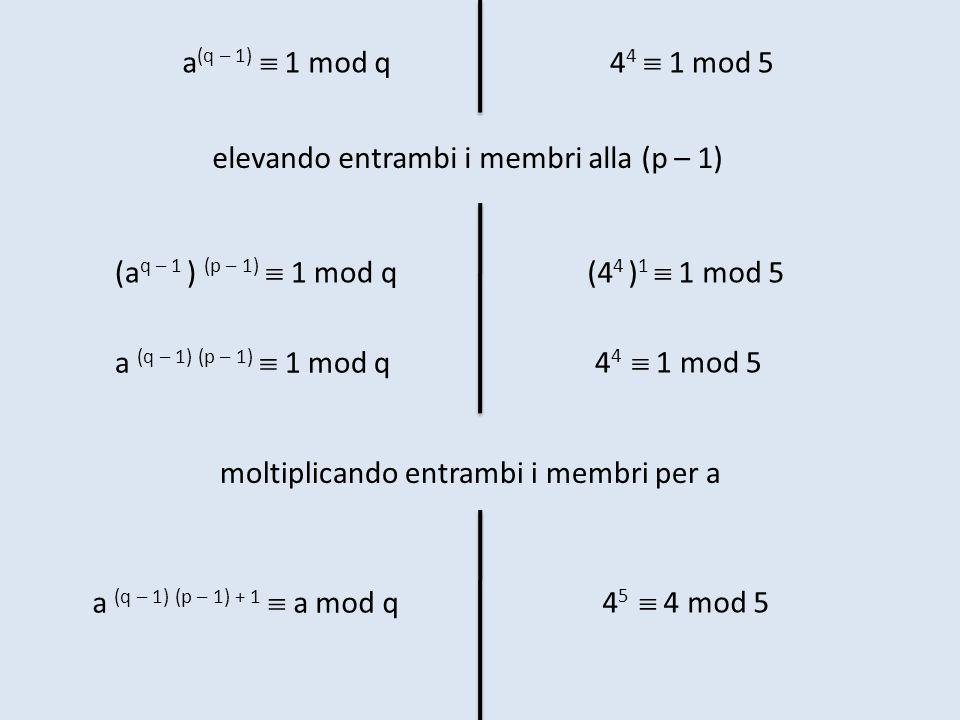 elevando entrambi i membri alla (p – 1) 4 4 1 mod 5a (q – 1) 1 mod q (a q – 1 ) (p – 1) 1 mod q a (q – 1) (p – 1) 1 mod q (4 4 ) 1 1 mod 5 4 4 1 mod 5