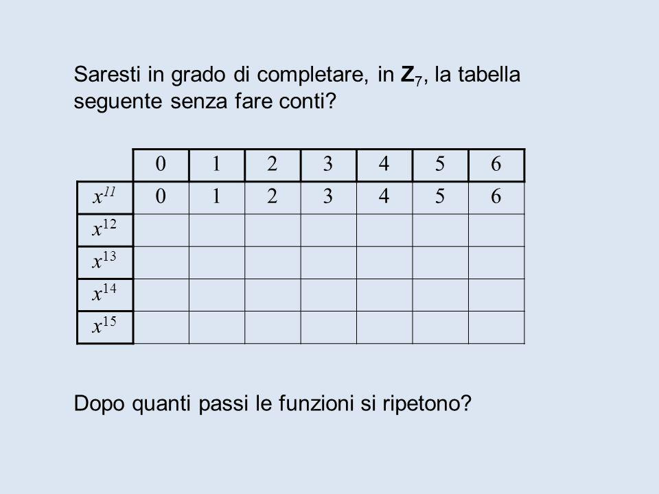 0123456 x 11 0123456 x 12 x 13 x 14 x 15 Saresti in grado di completare, in Z 7, la tabella seguente senza fare conti? Dopo quanti passi le funzioni s
