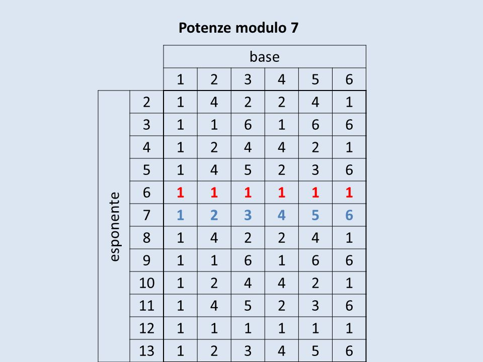 Potenze modulo 21 p = 3 q = 7 n = 3 7 = 21 (p – 1)(q – 1) = (3 – 1)(7 – 1) = 2 6 = 12 1 12 1 2 12 1 4 12 1 5 12 1 8 12 1 10 12 1 11 12 1 13 12 1 16 12 1 17 12 1 19 12 1 20 12 1