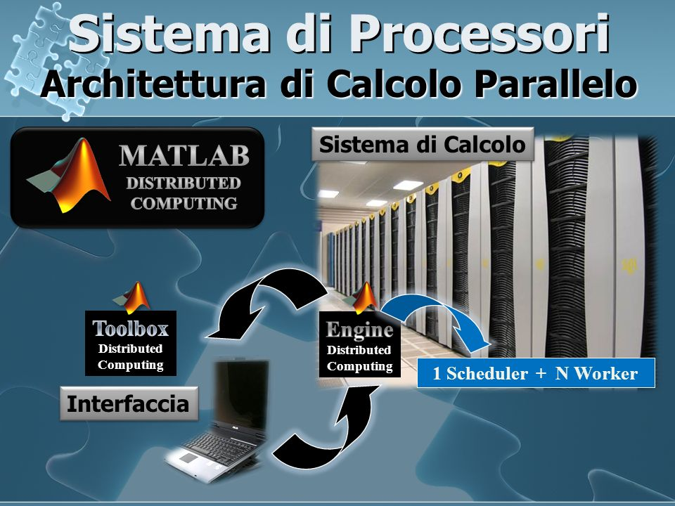 Sistema di Processori Architettura di Calcolo Parallelo Sistema di Calcolo Interfaccia 1 Scheduler + N Worker