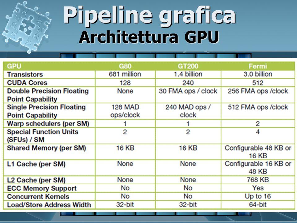 Pipeline grafica Architettura GPU