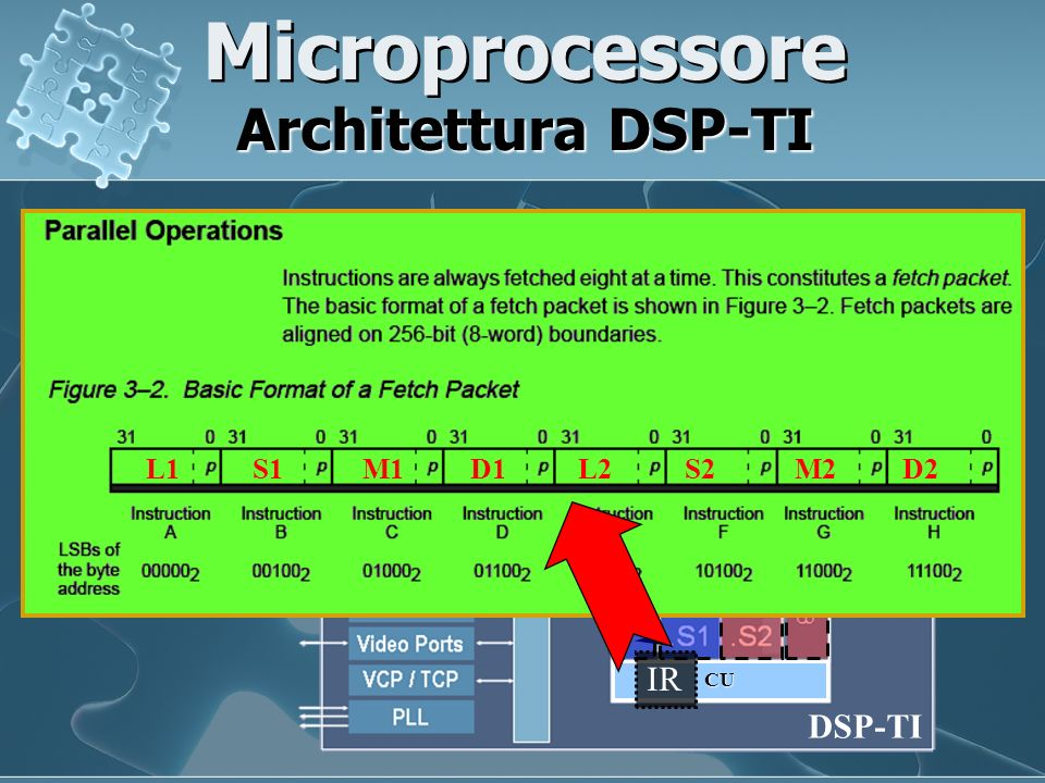 Microprocessore Architettura DSP-TI Instruction Data ALU 1 ALU 2 SubALU DSP-TI CU L1 S1 M1 D1 L2 S2 M2 D2 IR