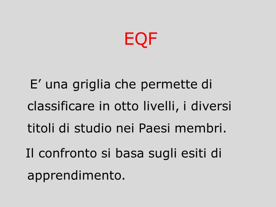 EQF E una griglia che permette di classificare in otto livelli, i diversi titoli di studio nei Paesi membri. Il confronto si basa sugli esiti di appre