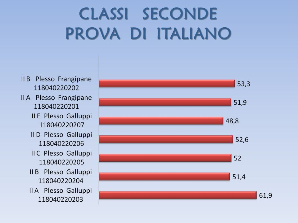 CLASSI SECONDE PROVA DI ITALIANO