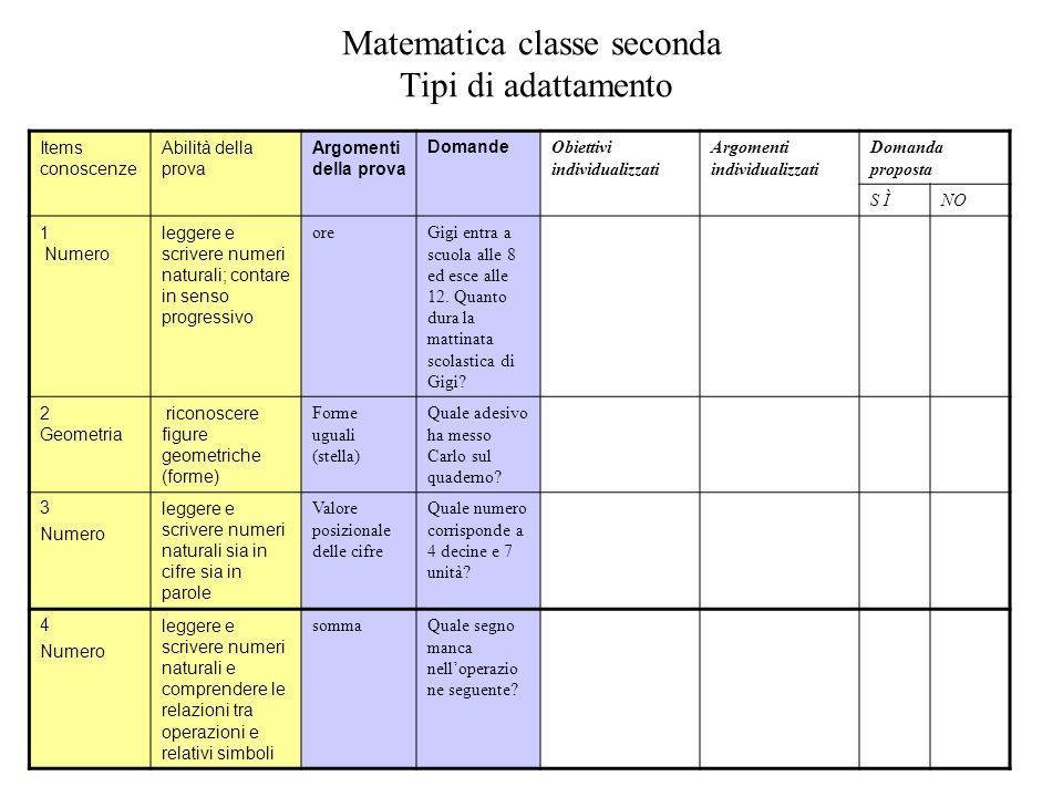 Matematica classe seconda Tipi di adattamento Items conoscenze Abilità della prova Argomenti della prova Domande Obiettivi individualizzati Argomenti