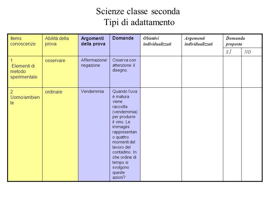 Scienze classe seconda Tipi di adattamento Items conoscenze Abilità della prova Argomenti della prova Domande Obiettivi individualizzati Argomenti ind