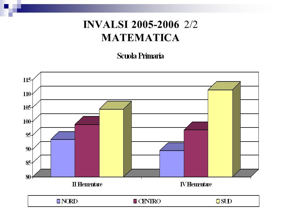 INVALSI 2005-2006 2/2 MATEMATICA