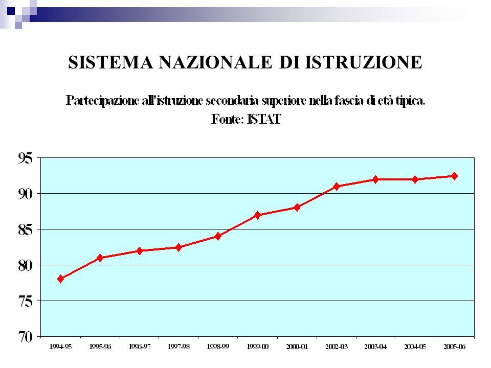 SISTEMA FORMATIVO ITALIANO ESITI DI INEGUAGLIANZA PREMIA LA CASUALITA DI NASCITA IN UN CONTESTO SOCIO-CULTURALE CONSACRA LA NATURALITA DELLE DISUGUAGLIANZE PROVA NAZIONALE CONTRIBUTO ALLINVERSIONE DI TENDENZA