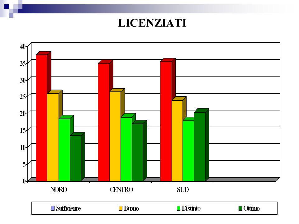 PROVE OCSE PISA 2006 2/3 Secondaria di I Grado