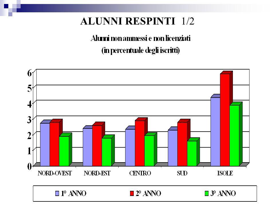 PROVE OCSE PISA 2006 3/3 Secondaria di II Grado