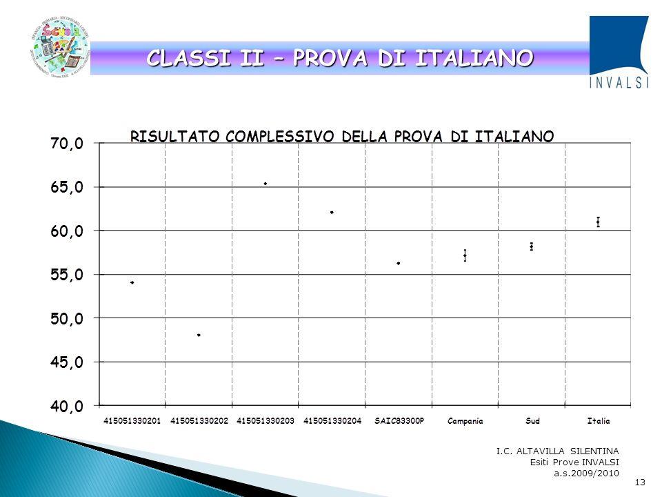 I.C. ALTAVILLA SILENTINA Esiti Prove INVALSI a.s.2009/2010 GRAFICO 1 12 Il primo grafico proposto ha lo scopo di confrontare lesito complessivo delle