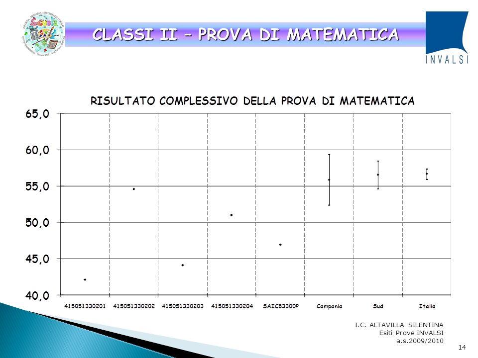 I.C. ALTAVILLA SILENTINA Esiti Prove INVALSI a.s.2009/2010 CLASSI II – PROVA DI ITALIANO 13