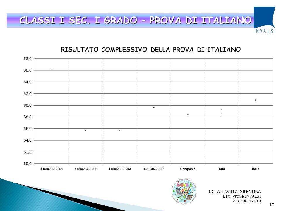 I.C. ALTAVILLA SILENTINA Esiti Prove INVALSI a.s.2009/2010 16 CLASSI V – PROVA DI MATEMATICA