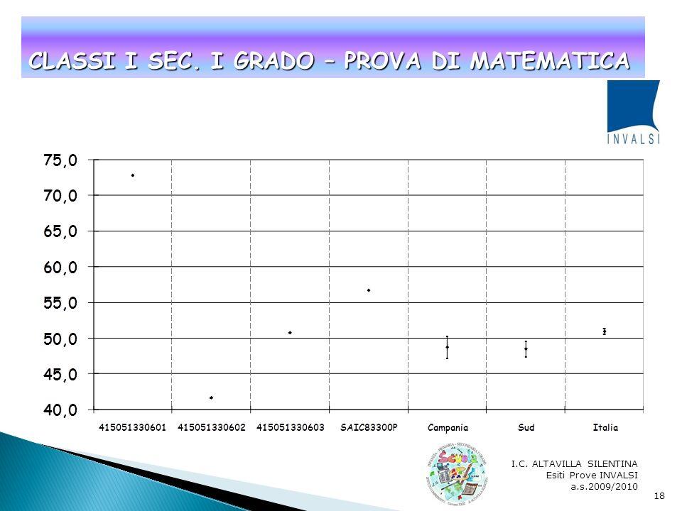 I.C. ALTAVILLA SILENTINA Esiti Prove INVALSI a.s.2009/2010 17 CLASSI I SEC. I GRADO – PROVA DI ITALIANO