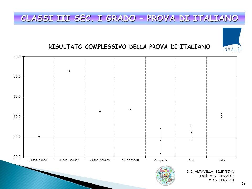 I.C. ALTAVILLA SILENTINA Esiti Prove INVALSI a.s.2009/2010 18 CLASSI I SEC. I GRADO – PROVA DI MATEMATICA