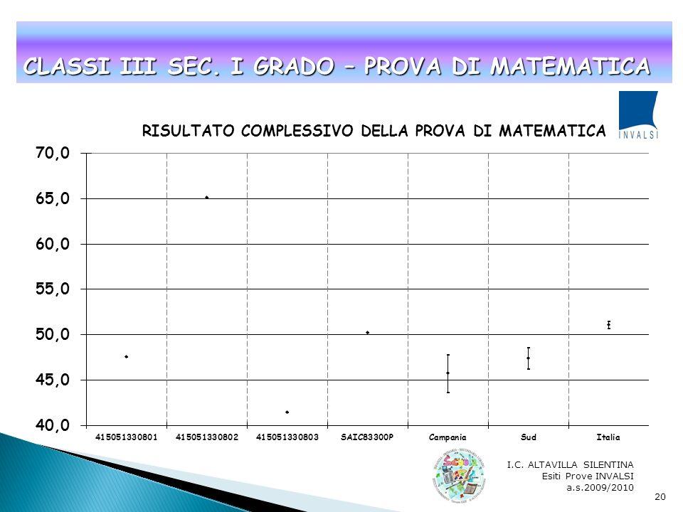 I.C. ALTAVILLA SILENTINA Esiti Prove INVALSI a.s.2009/2010 19 CLASSI III SEC. I GRADO – PROVA DI ITALIANO
