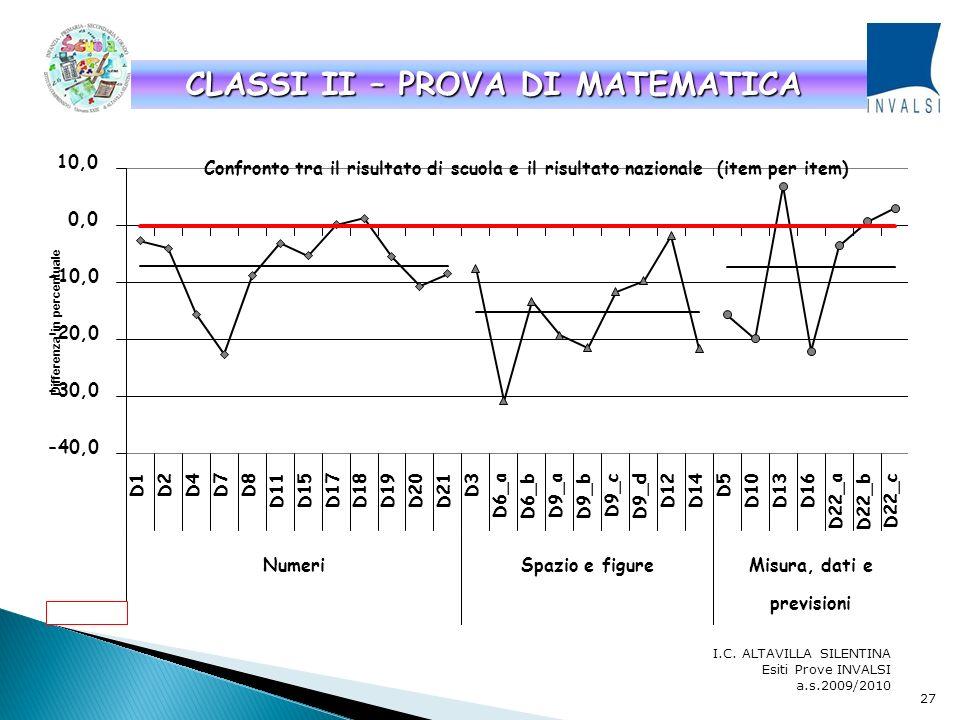 I.C. ALTAVILLA SILENTINA Esiti Prove INVALSI a.s.2009/2010 CLASSI II – PROVA DI ITALIANO 26