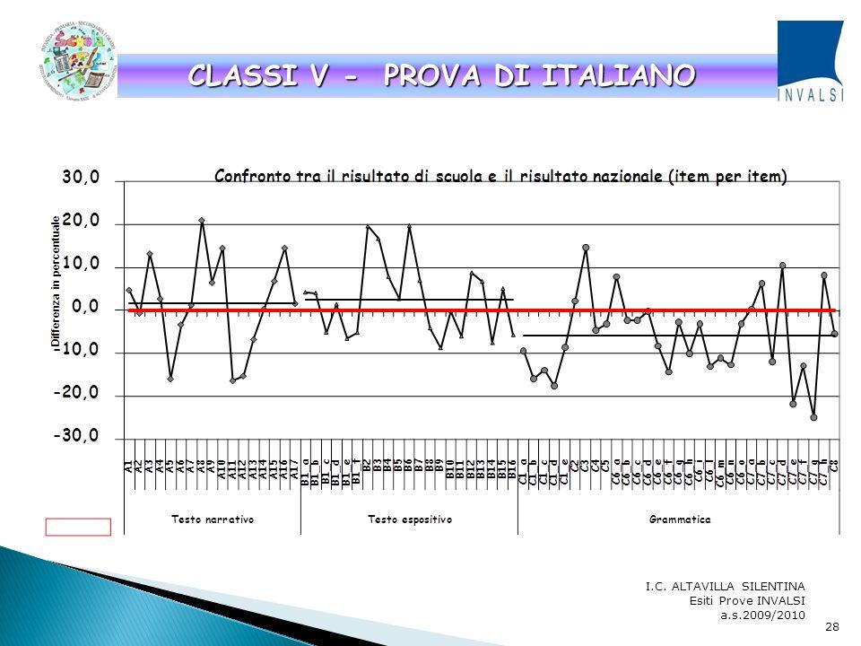 I.C. ALTAVILLA SILENTINA Esiti Prove INVALSI a.s.2009/2010 CLASSI II – PROVA DI MATEMATICA 27