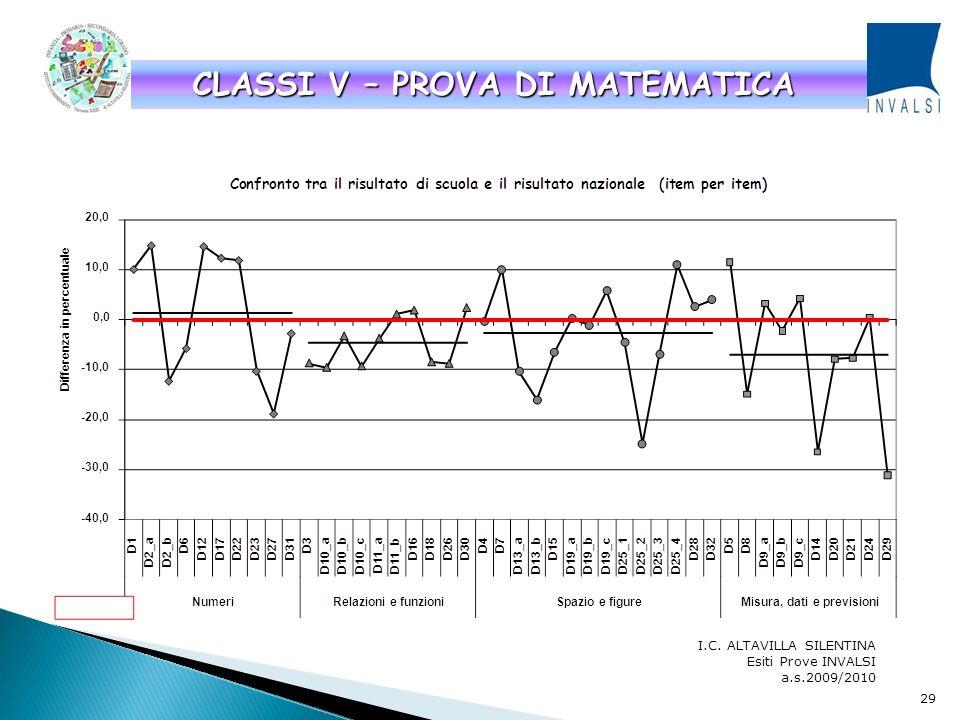 I.C. ALTAVILLA SILENTINA Esiti Prove INVALSI a.s.2009/2010 CLASSI V - PROVA DI ITALIANO 28