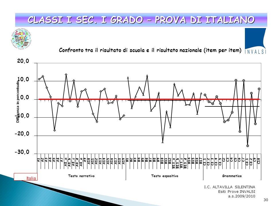 I.C. ALTAVILLA SILENTINA Esiti Prove INVALSI a.s.2009/2010 CLASSI V – PROVA DI MATEMATICA 29