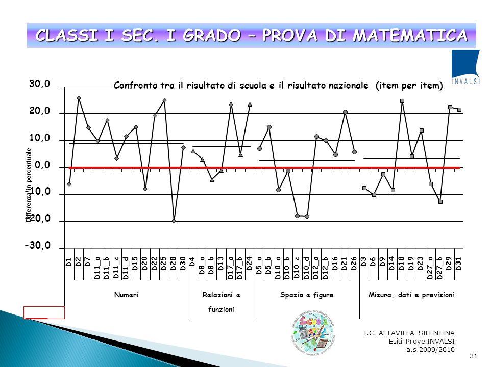 I.C. ALTAVILLA SILENTINA Esiti Prove INVALSI a.s.2009/2010 30 CLASSI I SEC. I GRADO – PROVA DI ITALIANO