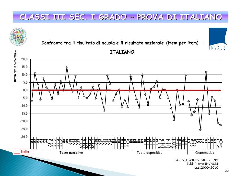 I.C. ALTAVILLA SILENTINA Esiti Prove INVALSI a.s.2009/2010 31 CLASSI I SEC. I GRADO – PROVA DI MATEMATICA