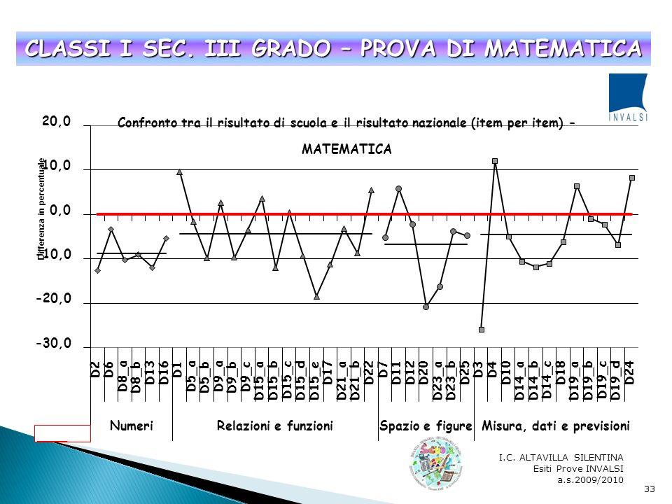 I.C. ALTAVILLA SILENTINA Esiti Prove INVALSI a.s.2009/2010 32 CLASSI III SEC. I GRADO – PROVA DI ITALIANO