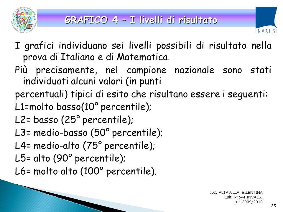 I grafici illustrati di seguito permettono di analizzare e comparare gli esiti della prova di Italiano e di Matematica conseguiti dalle singole classi