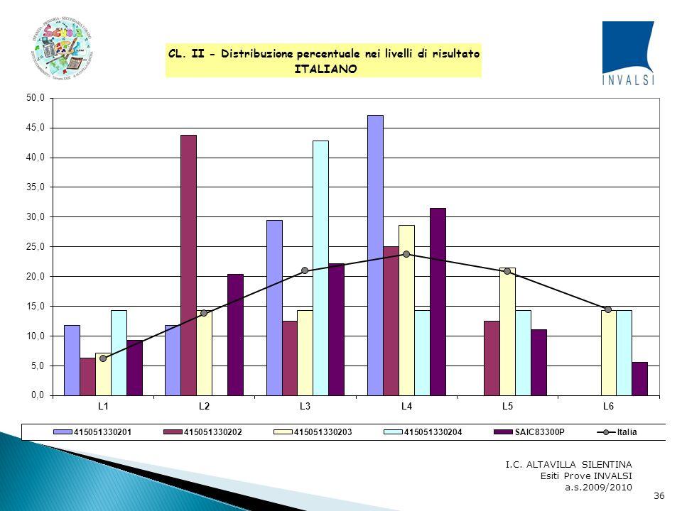 I grafici individuano sei livelli possibili di risultato nella prova di Italiano e di Matematica. Più precisamente, nel campione nazionale sono stati