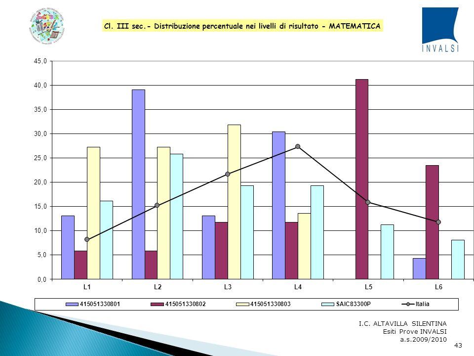 I.C. ALTAVILLA SILENTINA Esiti Prove INVALSI a.s.2009/2010 42