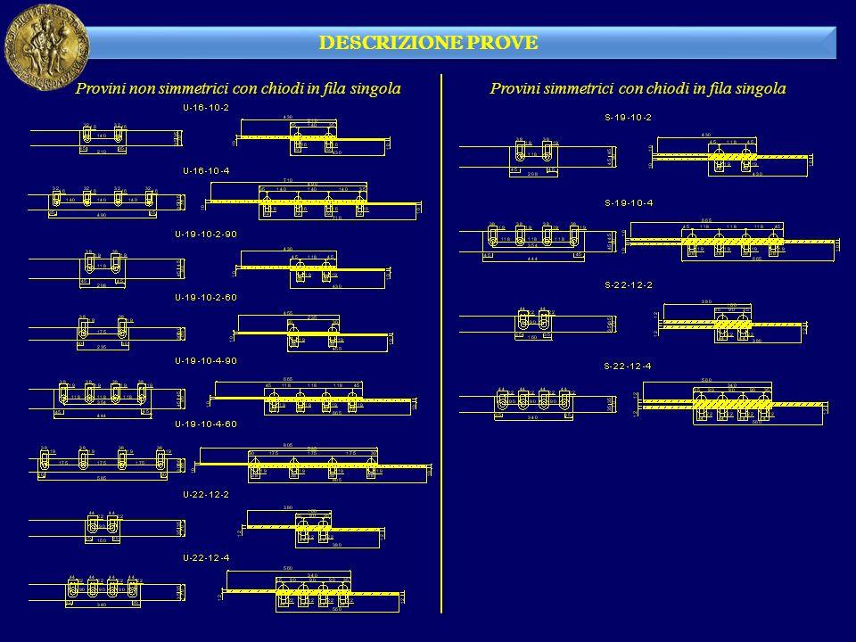 DESCRIZIONE PROVE Provini non simmetrici con chiodi in fila singolaProvini simmetrici con chiodi in fila singola