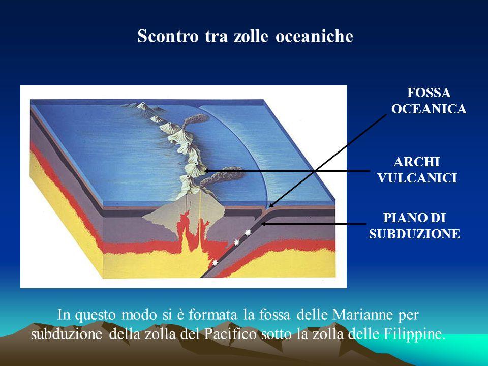 Scontro tra zolle oceaniche ARCHI VULCANICI PIANO DI SUBDUZIONE FOSSA OCEANICA In questo modo si è formata la fossa delle Marianne per subduzione dell