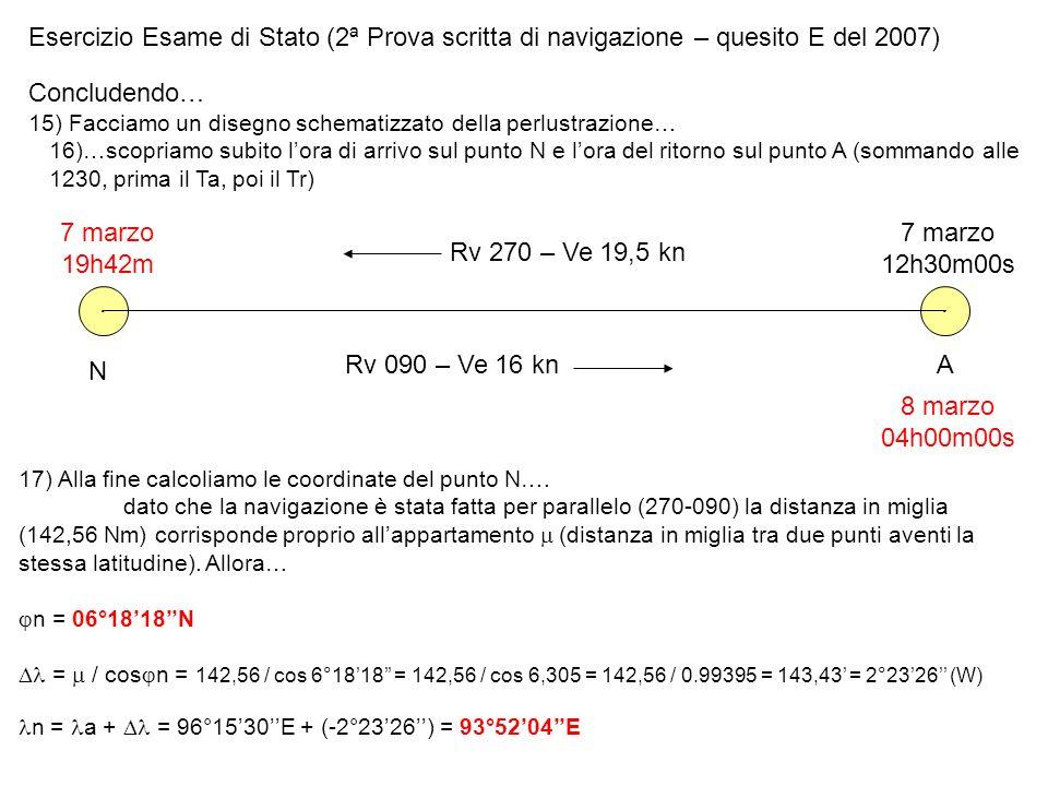 Esercizio Esame di Stato (2ª Prova scritta di navigazione – quesito E del 2007) Concludendo… 15) Facciamo un disegno schematizzato della perlustrazion