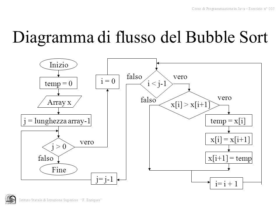 Diagramma di flusso del Bubble Sort Corso di Programmazione in Java – Esercizio n° 005 Istituto Statale di Istruzione Superiore F. Enriques Inizio tem