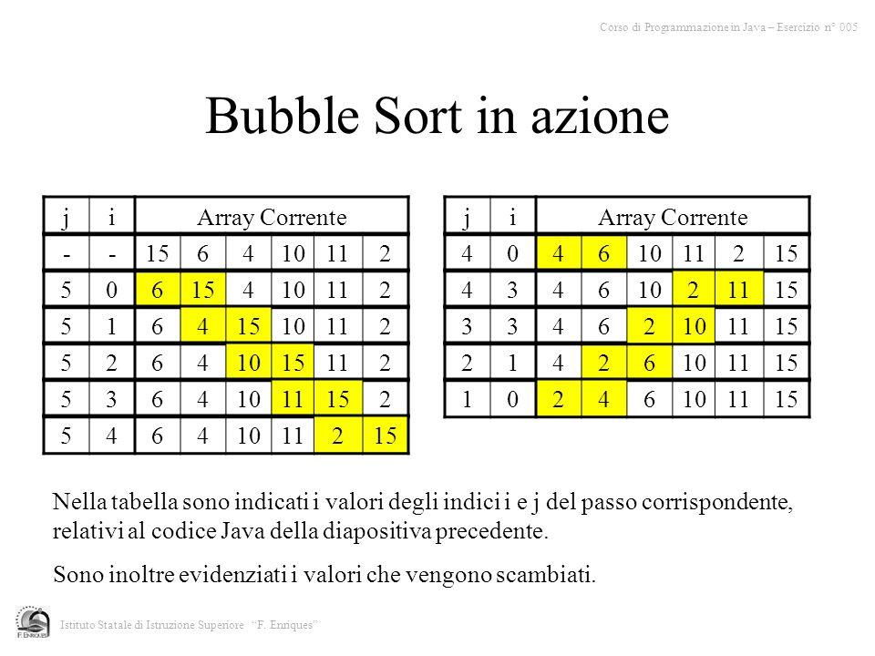Bubble Sort in azione 21426101115 506 410112 51641510112 52641015112 53641011152 54641011215 40461011215 43461021115 33462101115 -- 6410112 10246101115 jiArray Correnteji Nella tabella sono indicati i valori degli indici i e j del passo corrispondente, relativi al codice Java della diapositiva precedente.