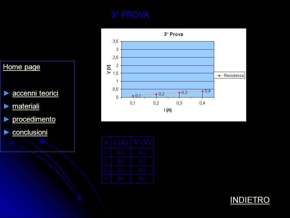 Home page accenni teorici materiali procedimento conclusioni 3° PROVA #i (A)V (V) 10,1 20,2 30,3 40,4 INDIETRO