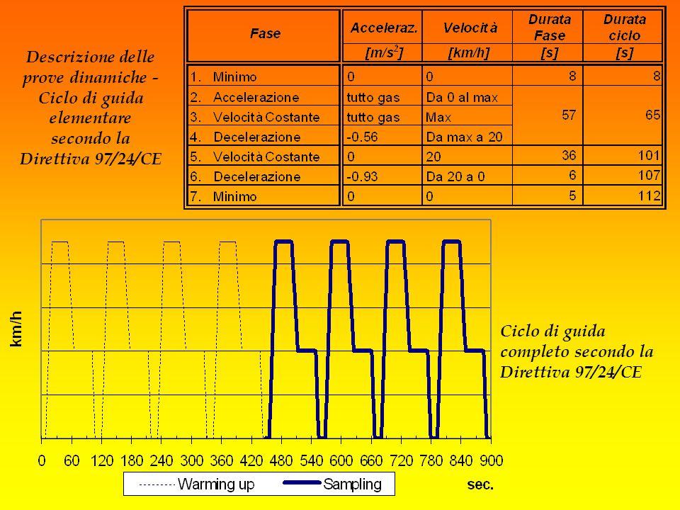 Descrizione delle prove dinamiche - Ciclo di guida elementare secondo la Direttiva 97/24/CE Ciclo di guida completo secondo la Direttiva 97/24/CE