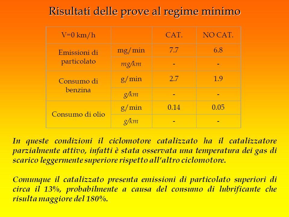 V=0 km/h CAT.NO CAT. Emissioni di particolato mg/min7.76.8 mg/km-- Consumo di benzina g/min2.71.9 g/km-- Consumo di olio g/min0.140.05 g/km-- In quest
