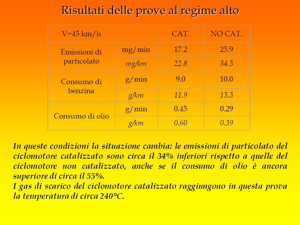 In queste condizioni la situazione cambia: le emissioni di particolato del ciclomotore catalizzato sono circa il 34% inferiori rispetto a quelle del c