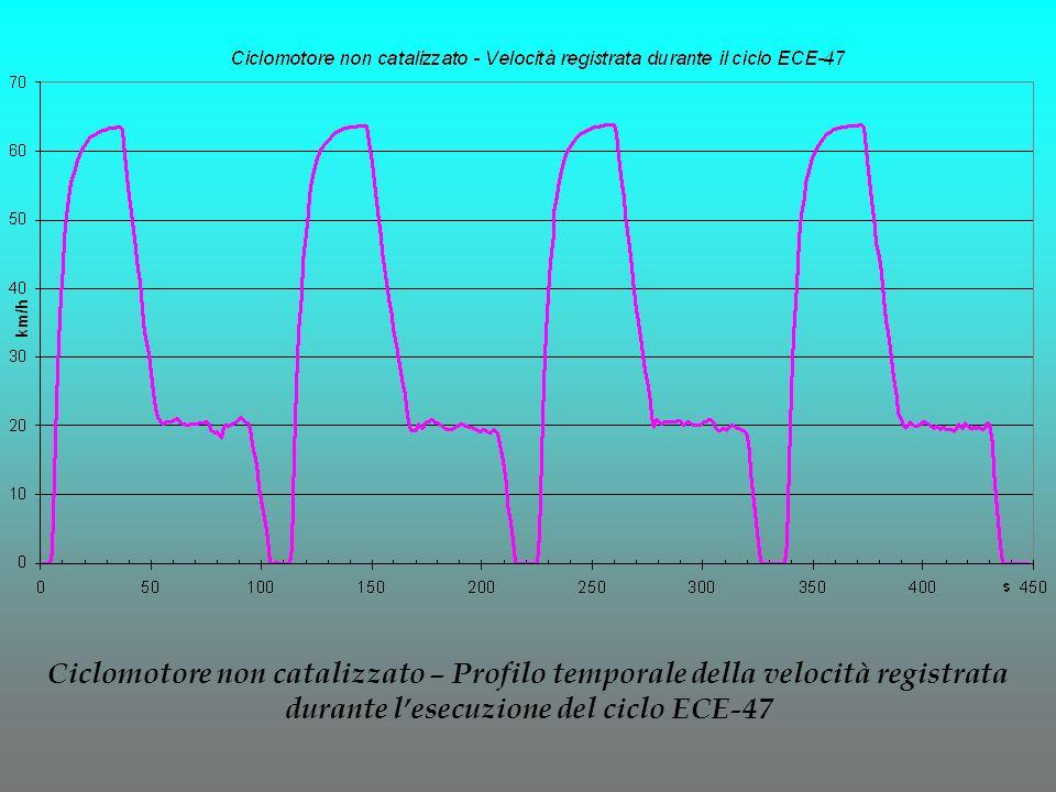 Ciclomotore non catalizzato – Profilo temporale della velocità registrata durante lesecuzione del ciclo ECE-47