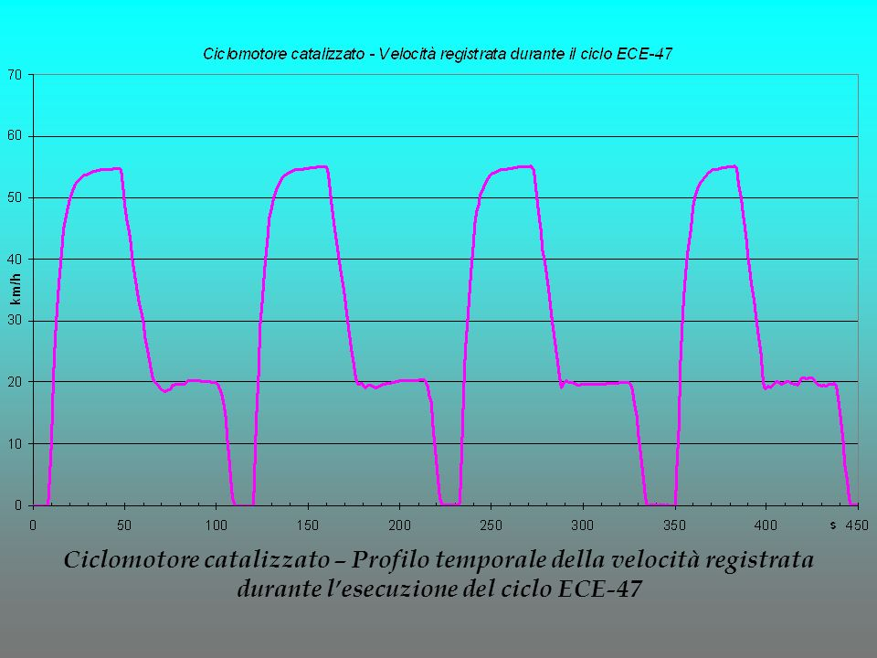 Ciclomotore catalizzato – Profilo temporale della velocità registrata durante lesecuzione del ciclo ECE-47