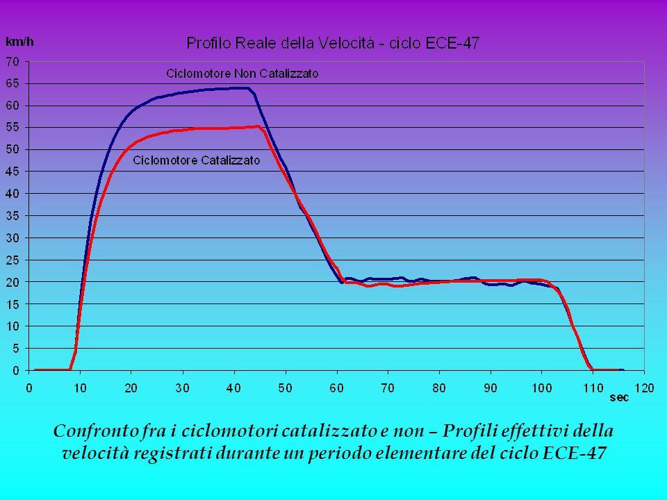 Confronto fra i ciclomotori catalizzato e non – Profili effettivi della velocità registrati durante un periodo elementare del ciclo ECE-47