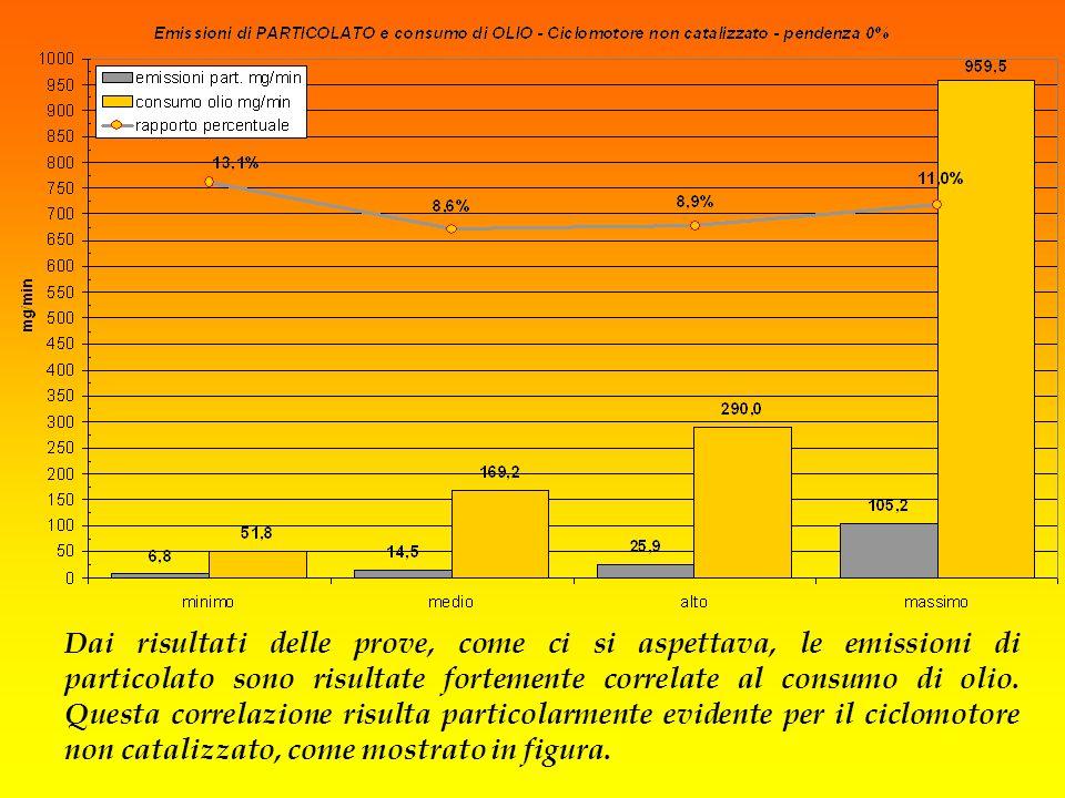 Dai risultati delle prove, come ci si aspettava, le emissioni di particolato sono risultate fortemente correlate al consumo di olio. Questa correlazio