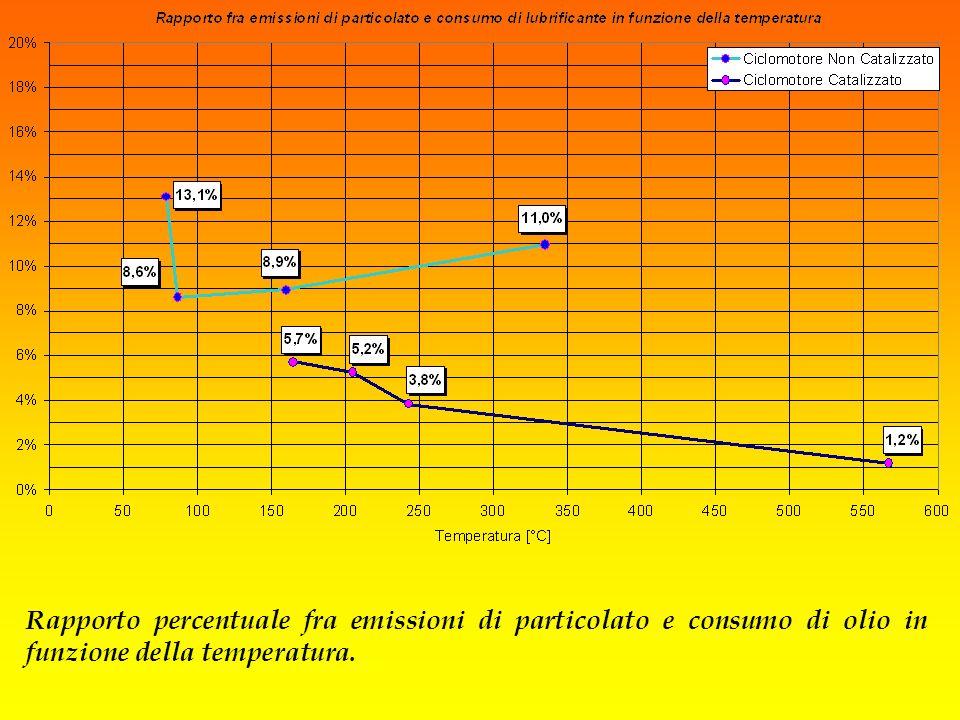 Rapporto percentuale fra emissioni di particolato e consumo di olio in funzione della temperatura.